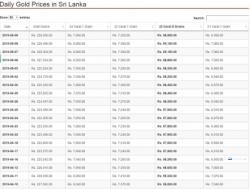 Last Days Gold Prices in Sri Lanka